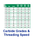 Carbide Grades & Threading Speed